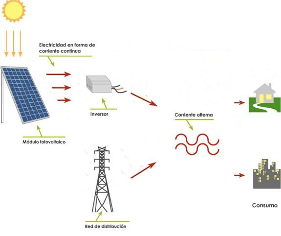 Sistemas Interconectados Energ 237 A Solar
